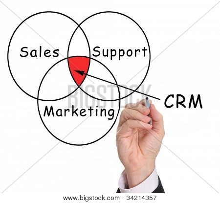 Hand drawing Customer Relationship Management (CRM) chart