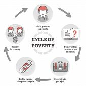 Cycle Of Poverty Trap Diagram In Outline Concept Vector Illustration. Unemployment, Lack Of Educatio poster