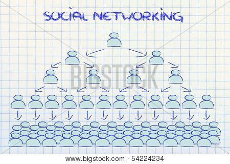 Online Communication: News Buzz And Social Networking