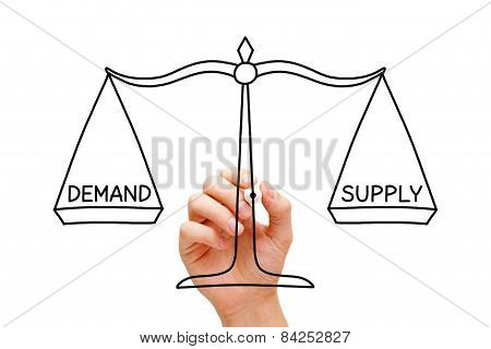 Demand Supply Scale Concept