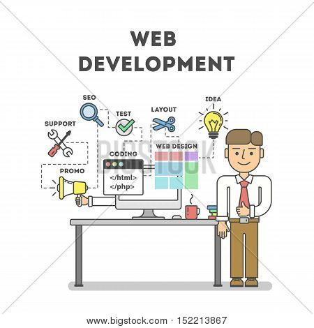 Web development concept. Businessman standing on white background next to table with computer. Idea of coding and programming.