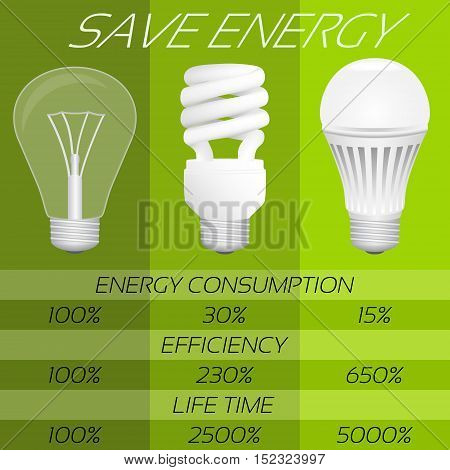 Save energy infographic. Comparison of different types bulbs: incandescent fluorescent and LED. Vector illustration