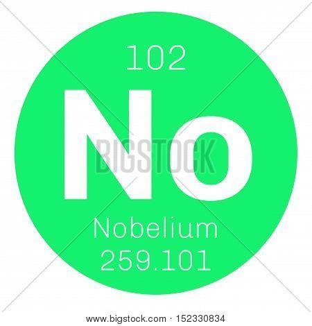 Nobelium Chemical Element