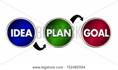 Idea Plan Goal Strategy Process Steps Circles Arrows 3d Illustration