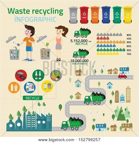 Waste recycing infographic and green ecology recycle.environmental friendly. Can be used for business layout banner diagram statistic web design info chart brochure template.  illustration recycle concept.