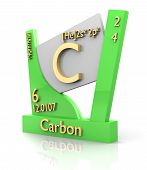 Carbon Form Periodic Table Of Elements - V2 poster