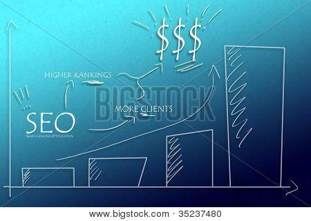 SEO benefits diagram