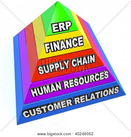 ERP standing for Enterprise Resource Planning on a pyrmaid showing steps and elements of this important business philosophy, including customer relations, human resources, supply chain, and finance