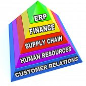 ERP standing for Enterprise Resource Planning on a pyrmaid showing steps and elements of this import