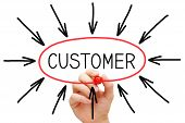 stock photo of customer relationship management  - Hand drawing Customer concept with marker on transparent wipe board - JPG