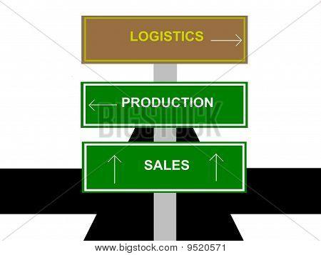 Logistics, Production, Sales Sign