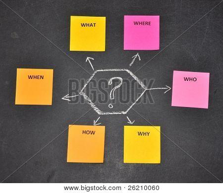 Haftnotizen in Brainstormingsitzung