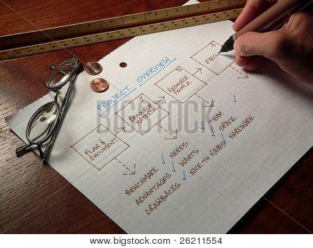 Planung auf dem Papier