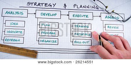 organisatorische & Planung Diagramme & Business graphs