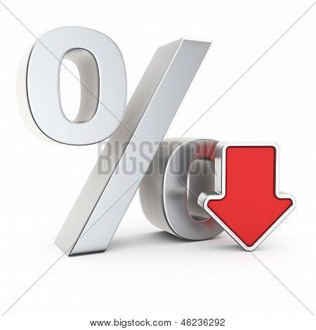 Depreciation Of The Percent