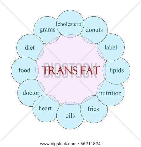 Trans Fat Circular Word Concept