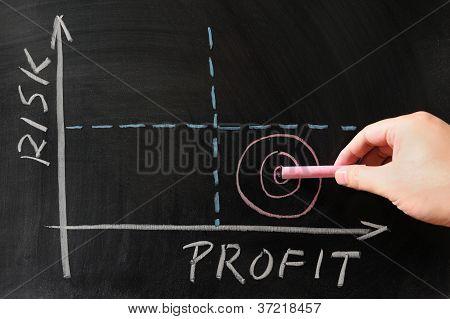 Gráfico de riesgo-beneficio