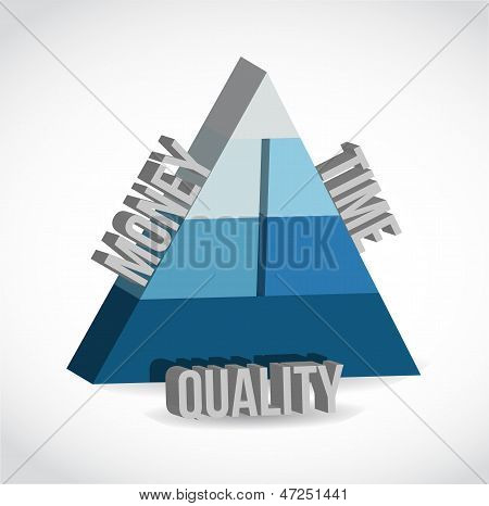 Cost, Time, Quality Pyramid Illustration Design