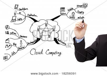 Businessman's hand draw cloud computing concept of mind mapping
