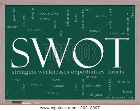 Swot Pay Per Click Word Cloud On Blackboard