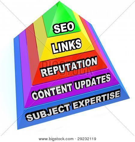Eine Pyramide, illustriert die wichtigsten Aspekte der SEO Suchmaschinen-Optimierung wie Links, reputa