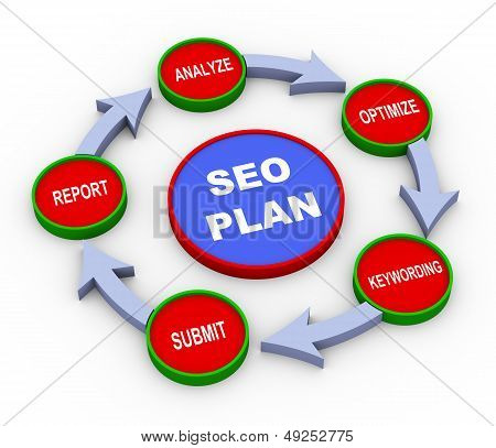 3D Seo Plan Process