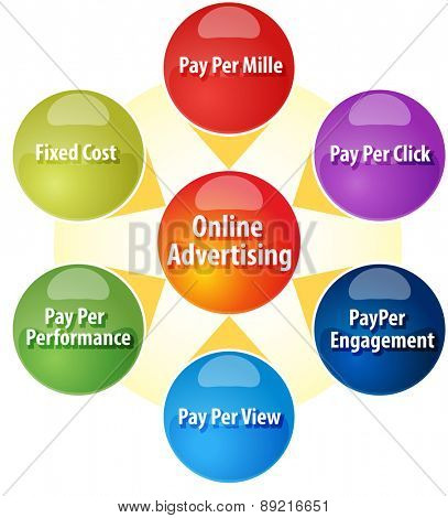business strategy concept infographic diagram illustration of sources of revenue for online advertising