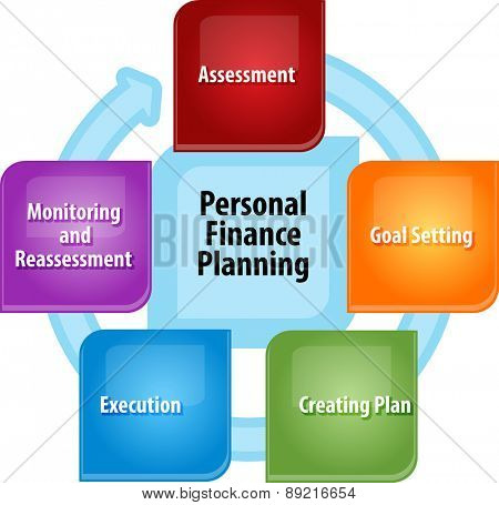business strategy concept infographic diagram illustration of personal finance planning steps