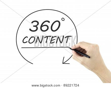 360 Degrees Content Drawn By Man's Hand