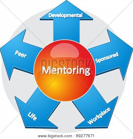 business strategy concept infographic diagram illustration of usages of mentoring