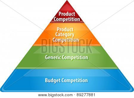 business strategy concept infographic diagram illustration of competition levels pyramid vector
