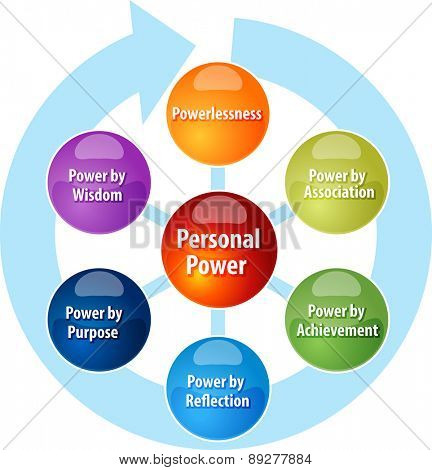 business strategy concept infographic diagram illustration of personal power stages vector