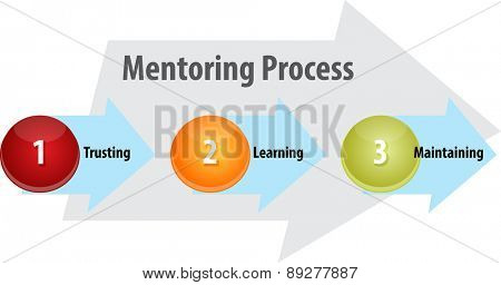 business strategy concept infographic diagram illustration of mentoring process leadership vector
