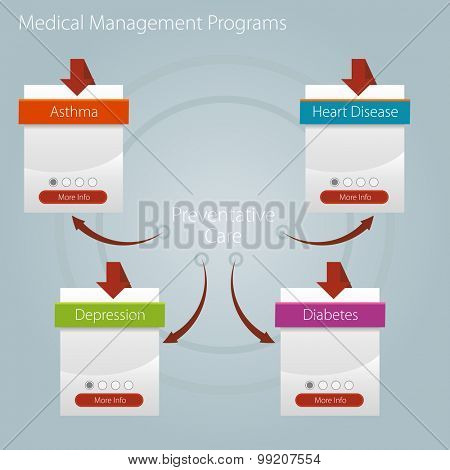 An image of a healthcare medical management program chart icon.