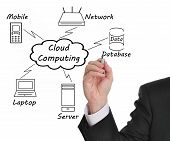 image of computer  - Businessman drawing a Cloud Computing diagram on the whiteboard - JPG