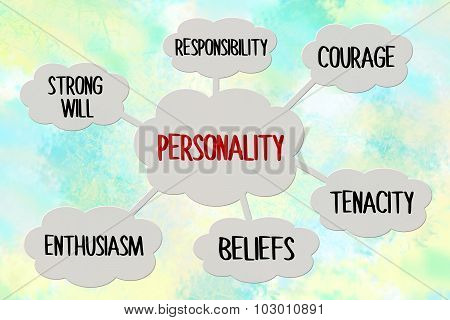 Personality map on blue background