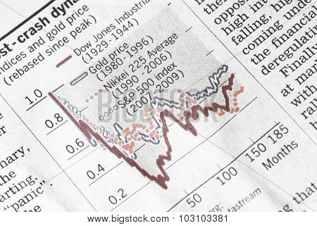 Financial indexes chart showing losses.