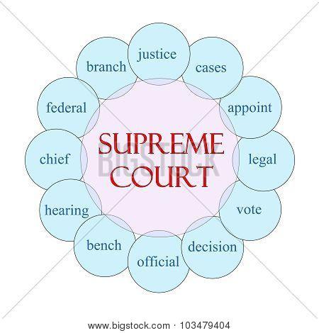 Supreme Court Circular Word Concept