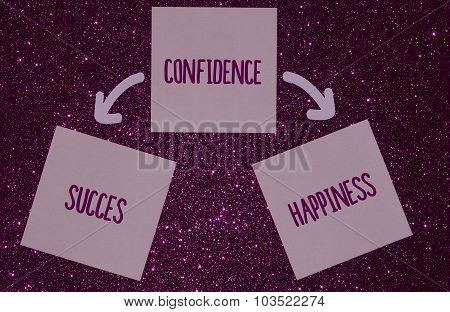 Confidence diagram concept