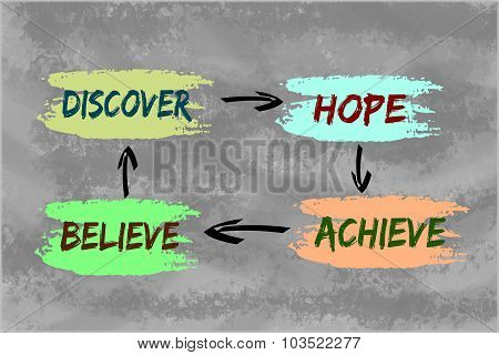 Discover, hope, believe, achieve concept