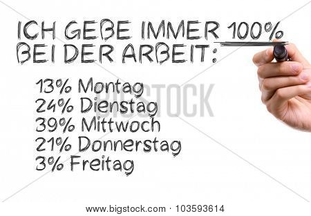 Hand with marker writing: You Have To Give 100% At Work: 13% Monday - 24% Tuesday - 39% Wednesday - 21% Thursday - 3% Friday (in German)