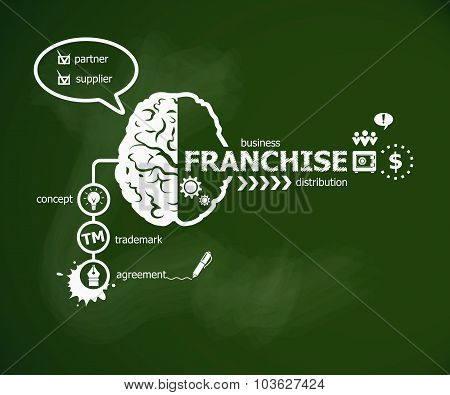 Franchise Concept And Brain.