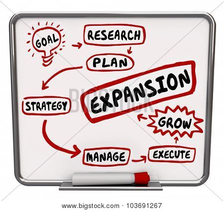 Expansion word in a workflow diagram written on a dry erase board to illustrate a plan or strategy for growth and success