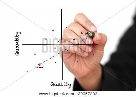 Mano de negocios objetivo del producto mejora cantidad y alta calidad de la escritura