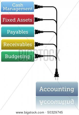 Financial bookkeeping stack plugs into accounting module