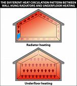 image of floor heating  - Illustration showing the different heat circulation pattern between wall hung radiators and underfloor heating - JPG