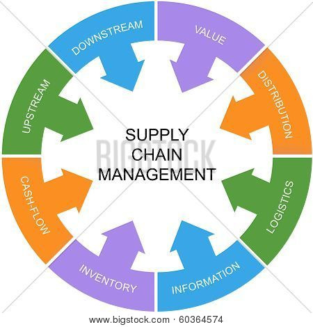 Supply Chain Management Word Circle Concept