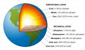 stock photo of earth structure  - Structure of the earth  - JPG