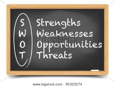 detailed illustration of a blackboard with a SWOT analysis explanation, eps10 vector, gradient mesh included
