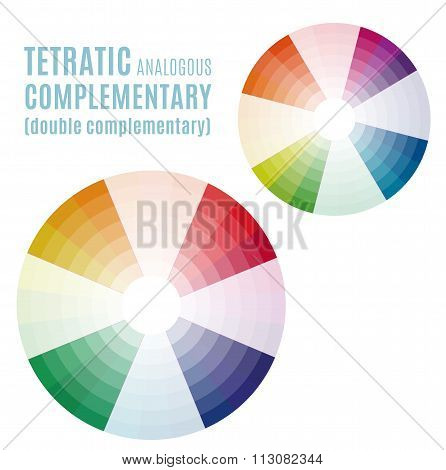 The Psychology Of Colors Diagram - Wheel - Basic Colors Meaning. Tetratic Analogous Complementary Se